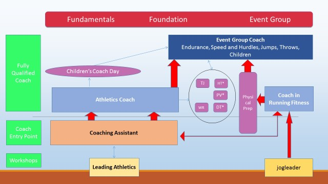 Coaching Qualifications FAQs Diagram