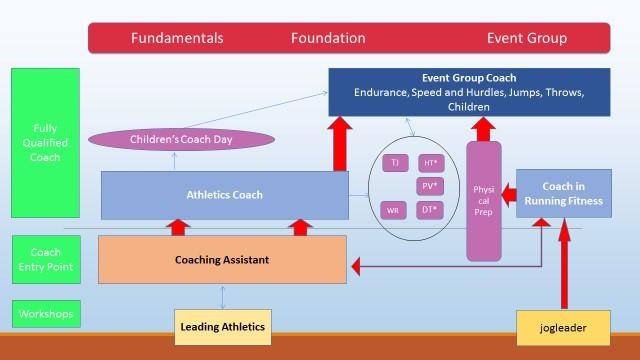 Coaching Qualifications FAQs Diagram