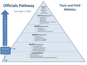 Officials Pathway